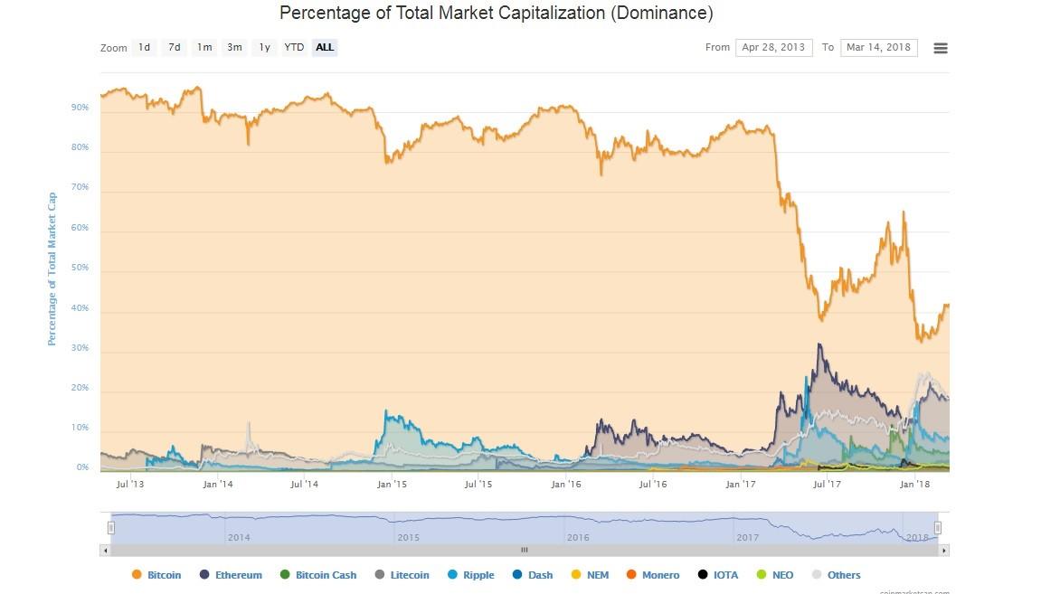 سهم بازار بیت کوین