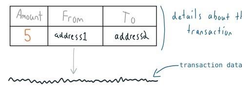 نمونه ای از خط داده تراکنش بیت کوین