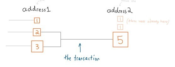 آموزش انتقال ارز با بیت کوین