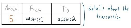 ساختار تراکنش های بیت کوین - آموزش رایگان بیت کویین توسط داریکلند