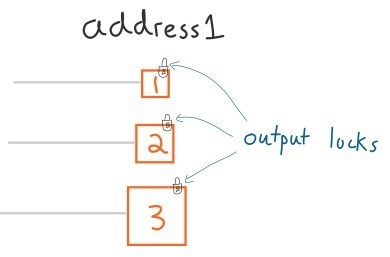 حمله دو بار خرج کردن بیت کوین - آموزش تراکنش بیت کوین