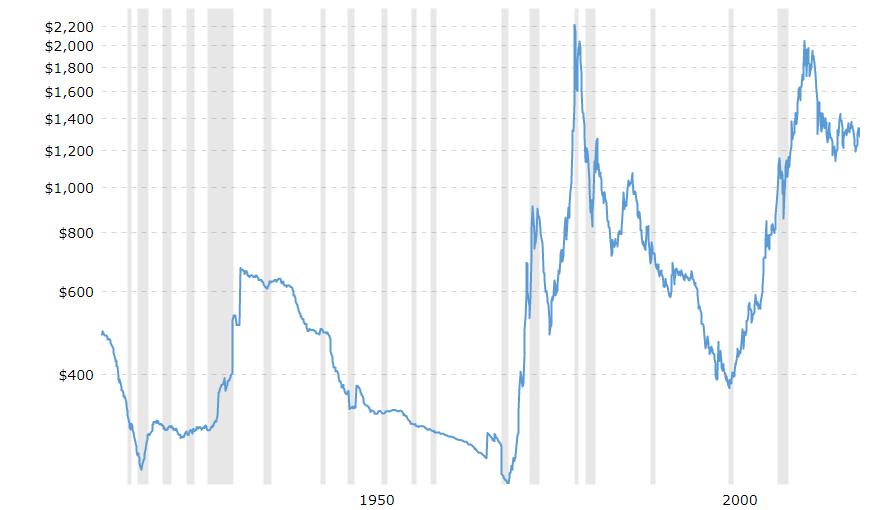 نموار 100 ساله قیمت طلا
