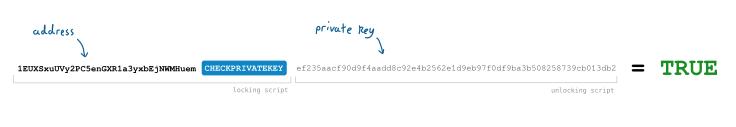 کلید خصوصی بیت کوین
