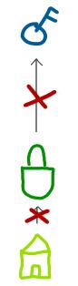 کلید بیت کوین