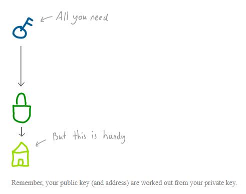 کاربرد آدرس بیت کویین چیست؟