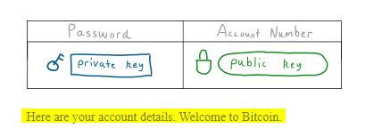 کلید عمومی و خصوصی بیت کوین