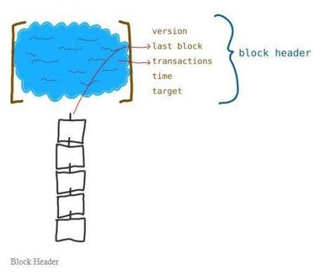 فرآیند ایجاد بلاک بیت کوین