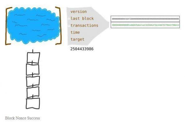 چگونه یک بلاک به زنجیره بلاک چین اضافه می شود؟ - آموزش بیت کوین