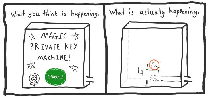کلید خصوصی بیت کوینی