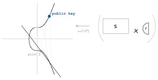 منحنی بیضوی بیتکوین
