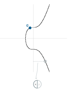 منحنی بیضوی بیت کوین