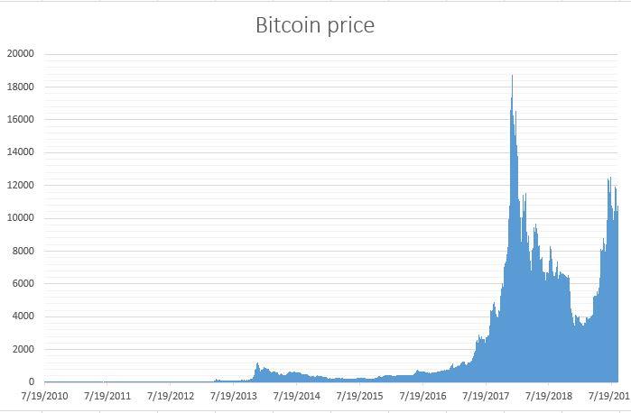 نمودار قیمت بیت کوین از ابتدا