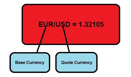 جفت ارز یورو به دلار