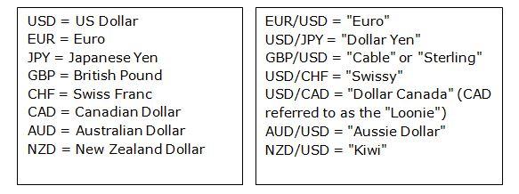جفت ارز بازار فارکس