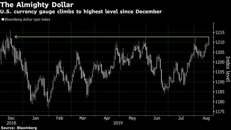 ارزش دلار امریکا