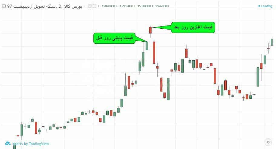 نمودار قیمت و ایجاد گپ