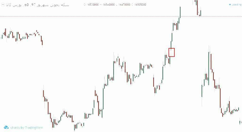 تحلیل گپ قیمت