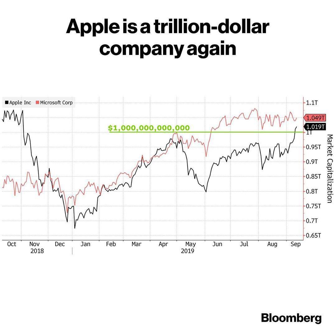 رشد سهام اپل