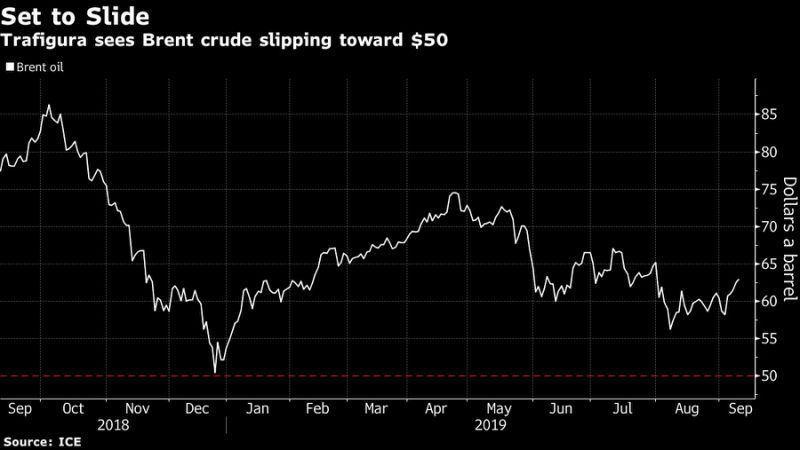قیمت نفت در بازار جهانی