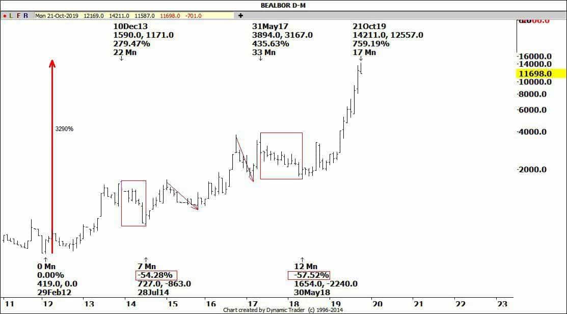 قیمت سهام کابل البرز