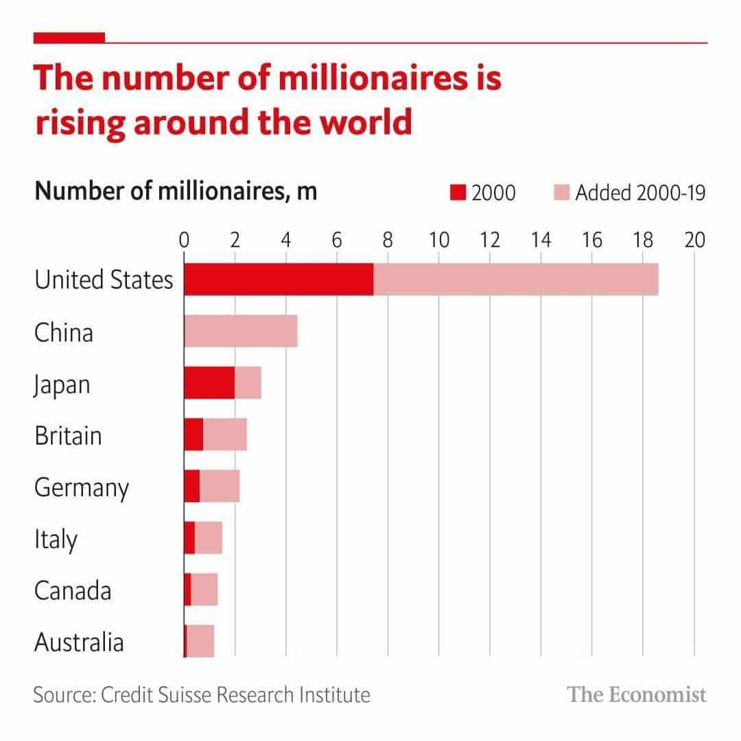 میلیونرها