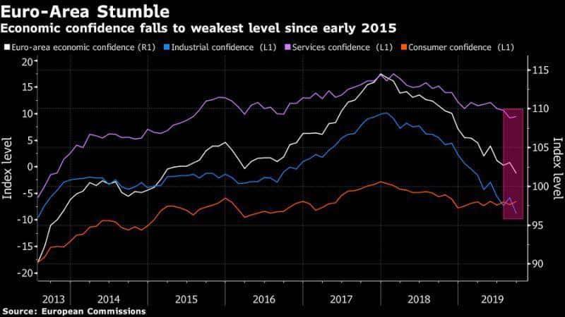 اقتصاد اروپا