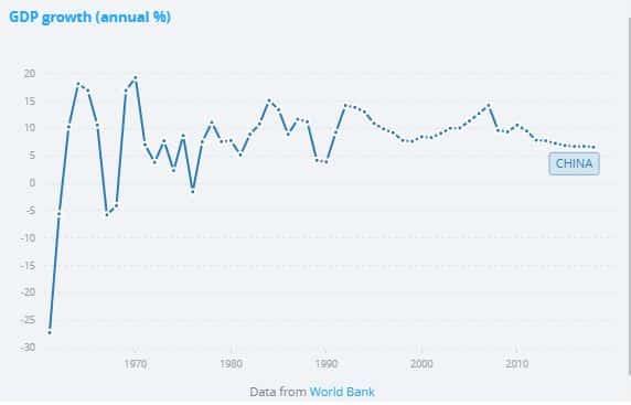 رشد سالانه اقتصاد چین