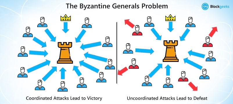 ژنرال بیزانس